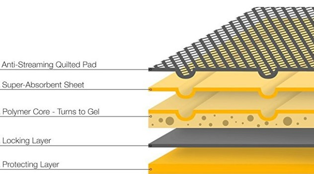 Typical 5-layer training pad design (Source: AmazonBasics)