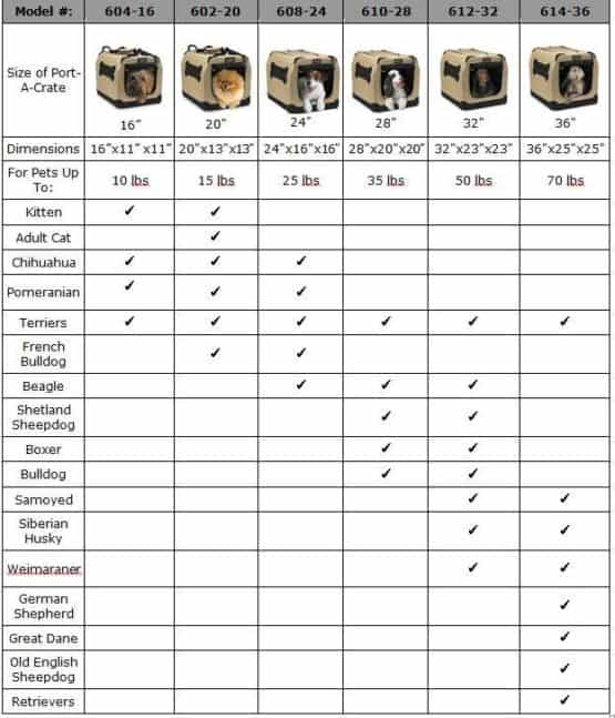 Typical soft dog crate sizing (Source: Amazon.com)