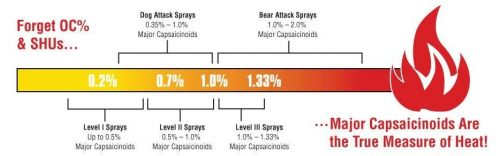 Dog Repellent Pepper Sprays - Effectiveness levels